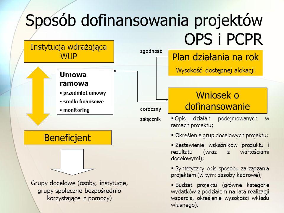 Sposób dofinansowania projektów OPS i PCPR Instytucja wdrażająca WUP Beneficjent Plan działania na rok Wysokość dostępnej alokacji Wniosek o dofinansowanie Umowa ramowa przedmiot umowy środki finansowe monitoring coroczny załącznik zgodność Grupy docelowe (osoby, instytucje, grupy społeczne bezpośrednio korzystające z pomocy) Opis działań podejmowanych w ramach projektu; Określenie grup docelowych projektu; Zestawienie wskaźników produktu i rezultatu (wraz z wartościami docelowymi); Syntetyczny opis sposobu zarządzania projektem (w tym: zasoby kadrowe); Budżet projektu (główne kategorie wydatków z podziałem na lata realizacji wsparcia, określenie wysokości wkładu własnego).