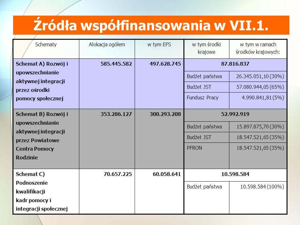 SchematyAlokacja ogółemw tym EFS w tym środki krajowe w tym w ramach środków krajowych: Schemat A) Rozwój i upowszechnianie aktywnej integracji przez ośrodki pomocy społecznej 585.445.582497.628.74587.816.837 Budżet państwa26.345.051,10 (30%) Budżet JST57.080.944,05 (65%) Fundusz Pracy4.990.841,81 (5%) Schemat B) Rozwój i upowszechnianie aktywnej integracji przez Powiatowe Centra Pomocy Rodzinie 353.286.127300.293.20852.992.919 Budżet państwa15.897.875,70 (30%) Budżet JST18.547.521,65 (35%) PFRON18.547.521,65 (35%) Schemat C) Podnoszenie kwalifikacji kadr pomocy i integracji społecznej 70.657.225 60.058.64110.598.584 Budżet państwa10.598.584 (100%) Źródła współfinansowania w VII.1.
