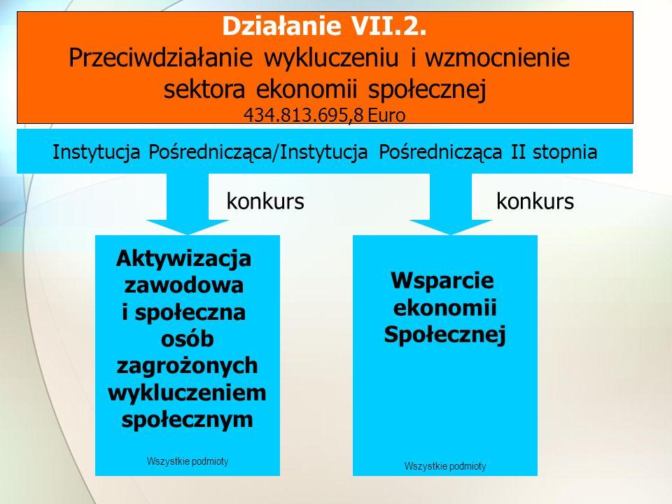 Działanie VII.2.