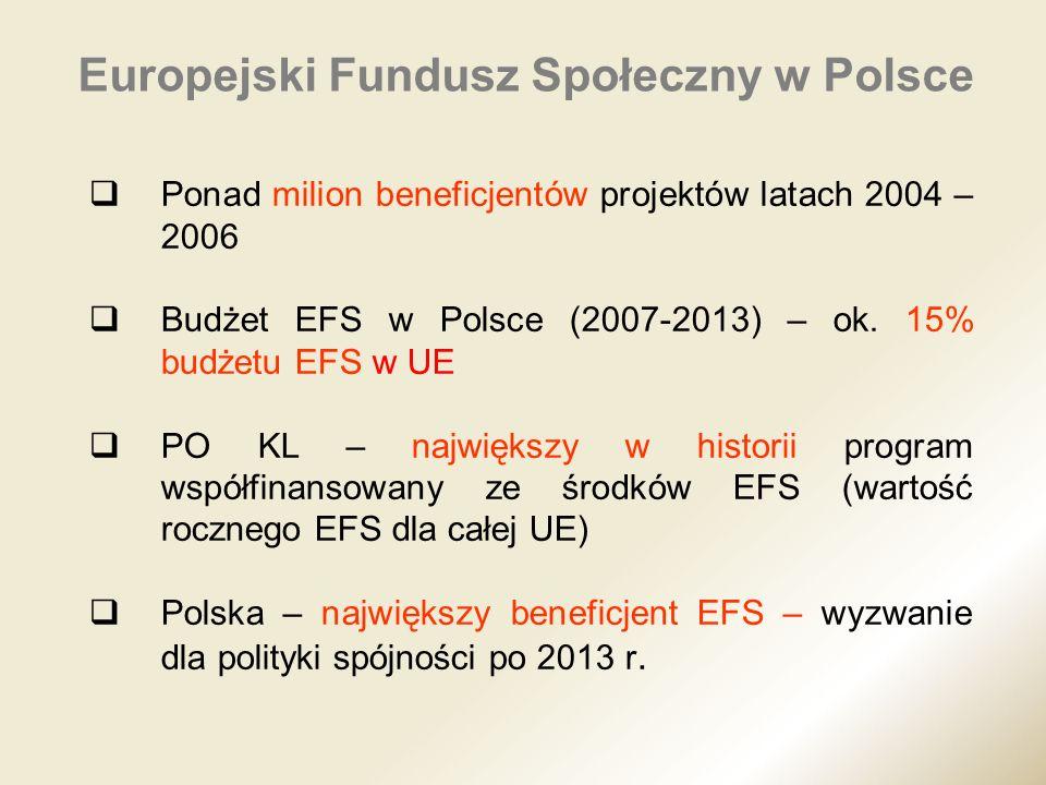 Ponad milion beneficjentów projektów latach 2004 – 2006 Budżet EFS w Polsce (2007-2013) – ok. 15% budżetu EFS w UE PO KL – największy w historii progr