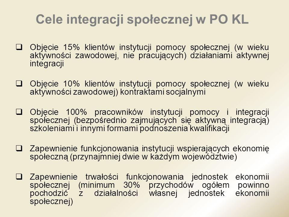 Cele integracji społecznej w PO KL Objęcie 15% klientów instytucji pomocy społecznej (w wieku aktywności zawodowej, nie pracujących) działaniami aktyw