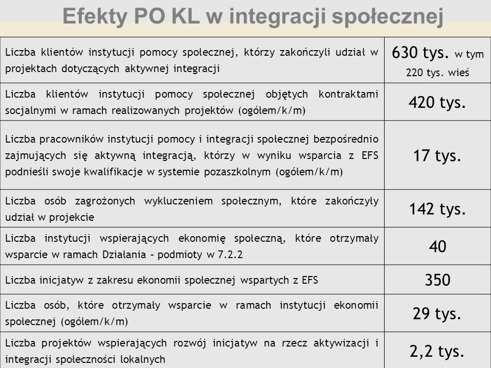 Efekty PO KL w integracji społecznej Liczba klientów instytucji pomocy społecznej, którzy zakończyli udział w projektach dotyczących aktywnej integrac
