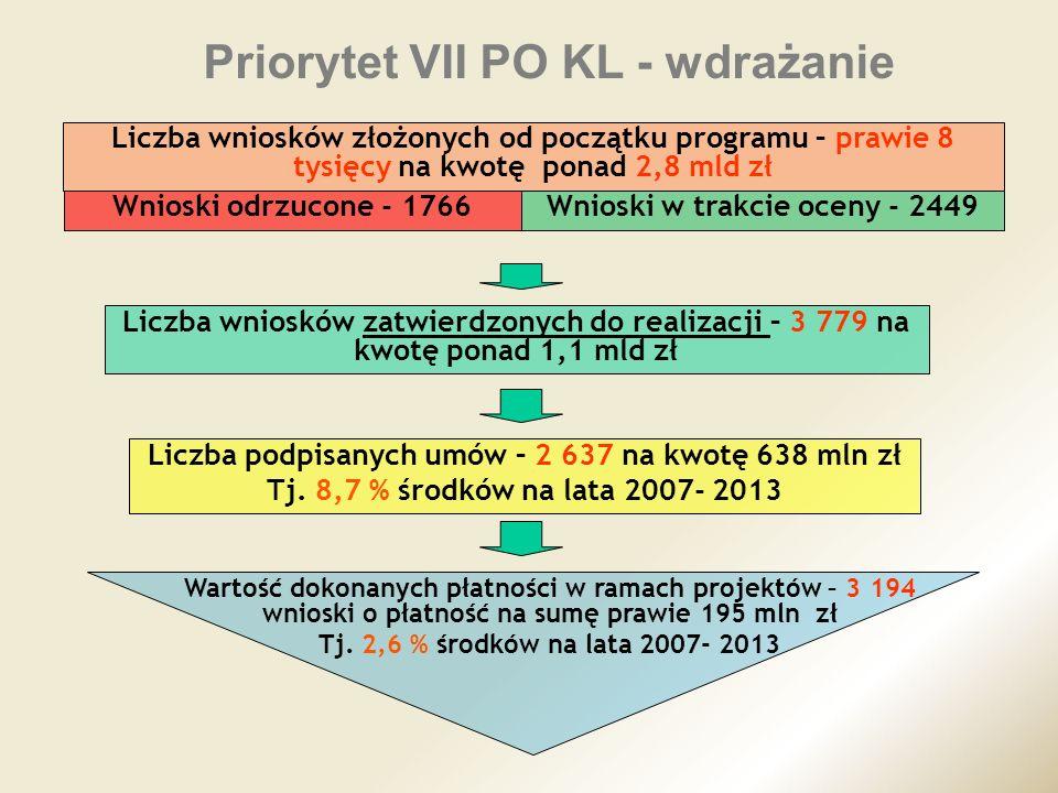 Priorytet VII PO KL - wdrażanie Liczba wniosków złożonych od początku programu – prawie 8 tysięcy na kwotę ponad 2,8 mld zł Liczba wniosków zatwierdzo
