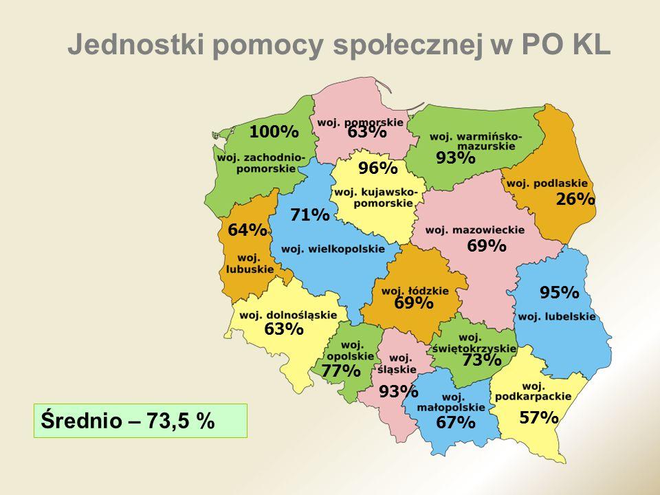 71% 93% 69% 26% 95% 57% 63% 64% 100%63% 96% 77% 93% 67% 73% 69% Średnio – 73,5 % Jednostki pomocy społecznej w PO KL