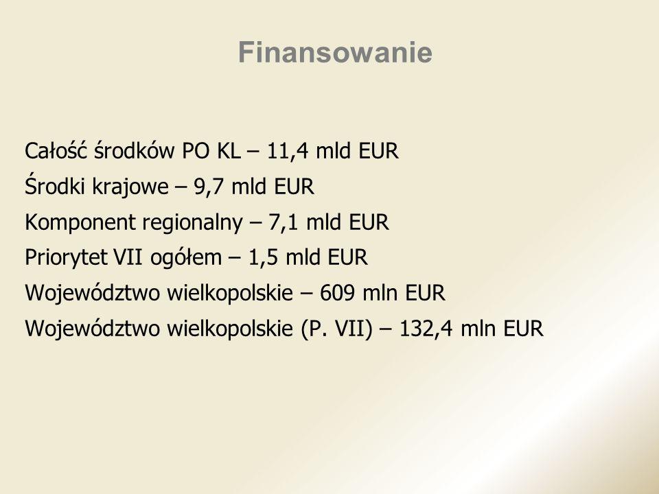 Finansowanie Całość środków PO KL – 11,4 mld EUR Środki krajowe – 9,7 mld EUR Komponent regionalny – 7,1 mld EUR Priorytet VII ogółem – 1,5 mld EUR Wo
