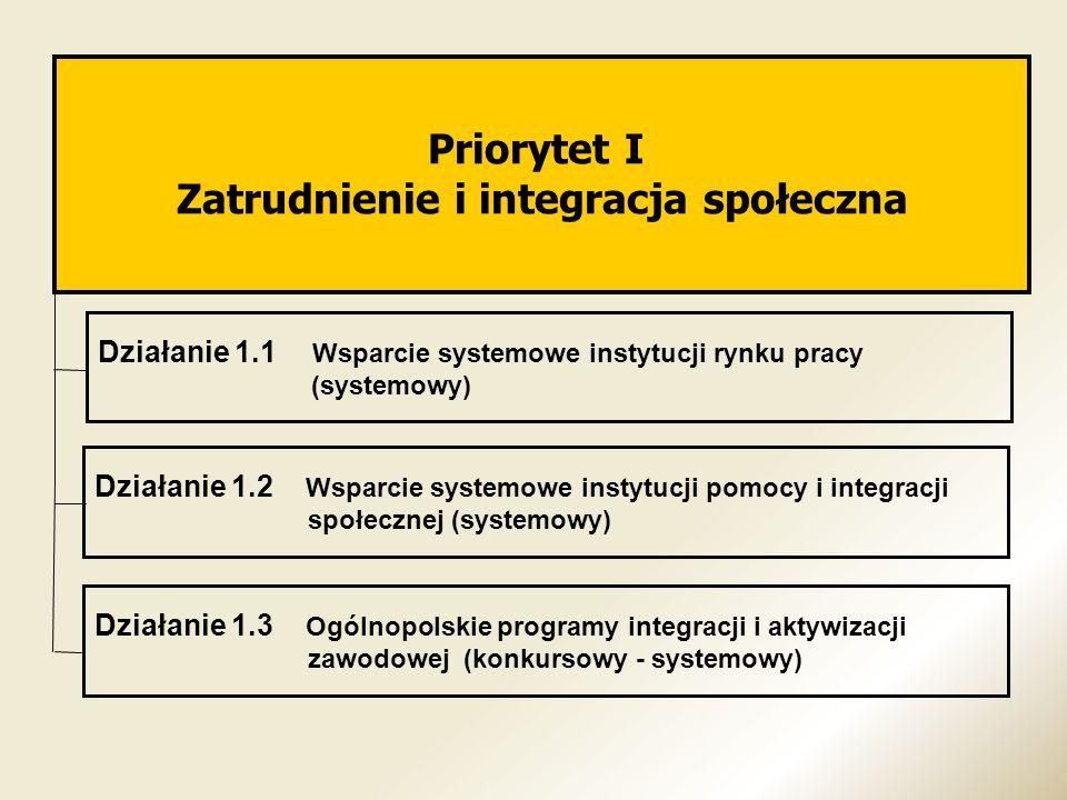 Priorytet I Zatrudnienie i integracja społeczna Działanie 1.1 Wsparcie systemowe instytucji rynku pracy (systemowy) Działanie 1.2 Wsparcie systemowe i