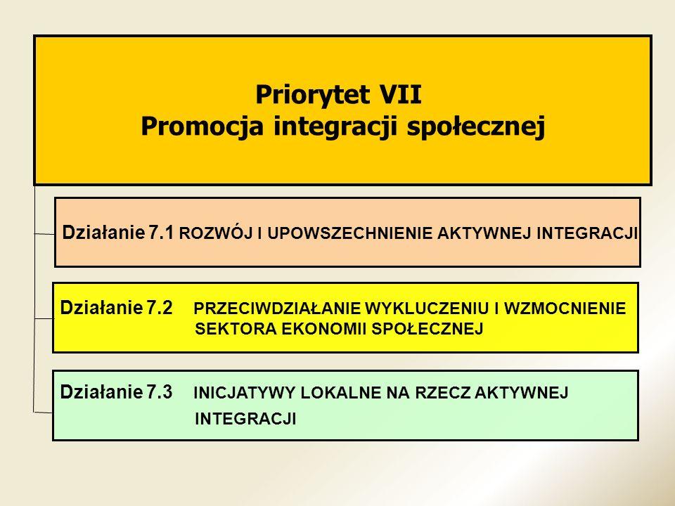 Priorytet VII Promocja integracji społecznej Działanie 7.1 ROZWÓJ I UPOWSZECHNIENIE AKTYWNEJ INTEGRACJI Działanie 7.2 PRZECIWDZIAŁANIE WYKLUCZENIU I W