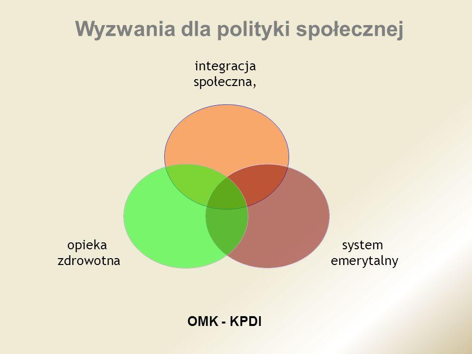 Wyzwania dla polityki społecznej integracja społeczna, system emerytalny opieka zdrowotna OMK - KPDI