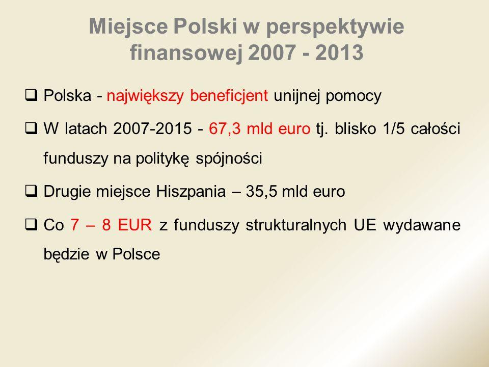 Polska - największy beneficjent unijnej pomocy W latach 2007-2015 - 67,3 mld euro tj. blisko 1/5 całości funduszy na politykę spójności Drugie miejsce