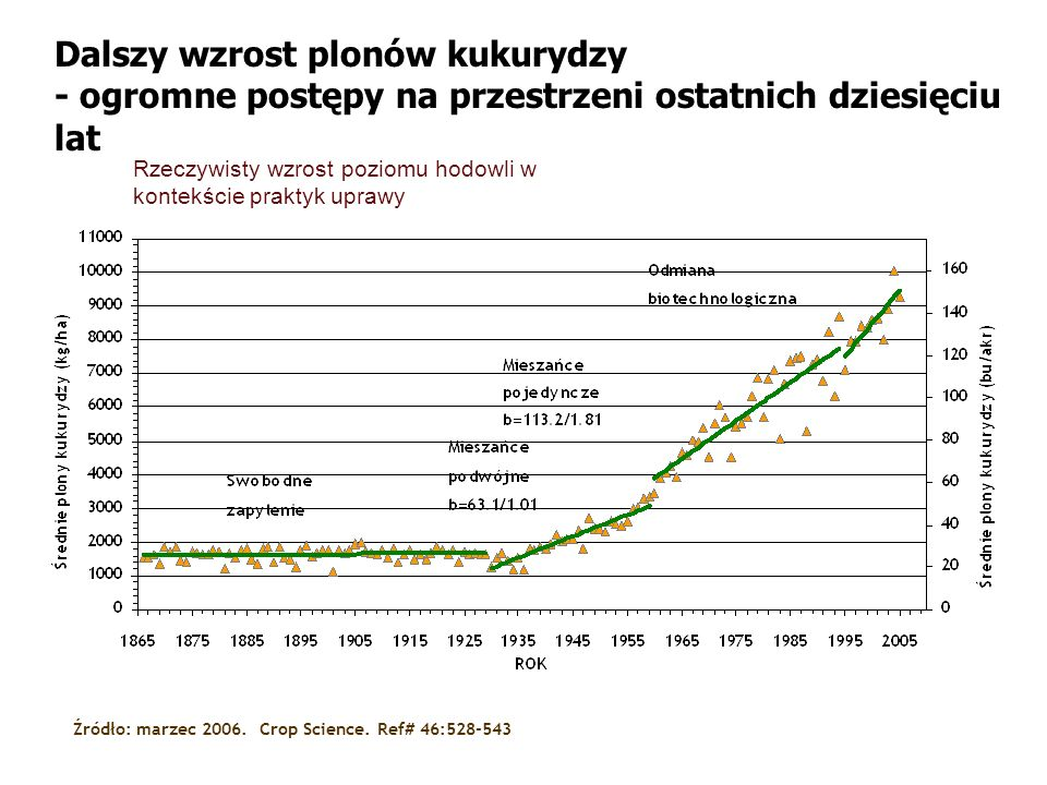 Dalszy wzrost plonów kukurydzy - ogromne postępy na przestrzeni ostatnich dziesięciu lat Rzeczywisty wzrost poziomu hodowli w kontekście praktyk upraw
