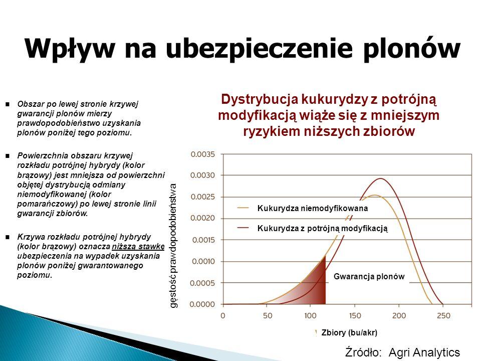 Wpływ na ubezpieczenie plonów Dystrybucja kukurydzy z potrójną modyfikacją wiąże się z mniejszym ryzykiem niższych zbiorów Obszar po lewej stronie krz