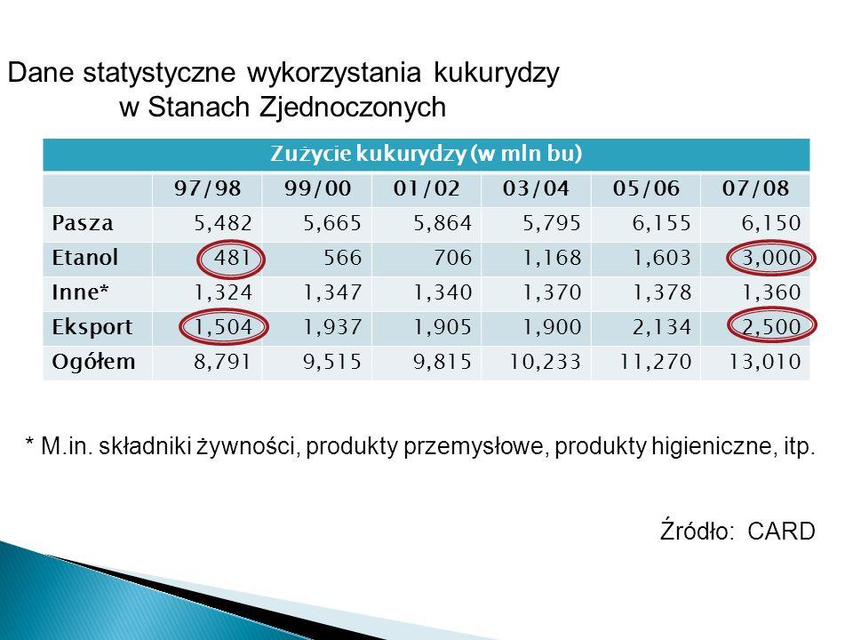 Zużycie kukurydzy (w mln bu) 97/9899/0001/0203/0405/0607/08 Pasza5,4825,6655,8645,7956,1556,150 Etanol4815667061,1681,6033,000 Inne*1,3241,3471,3401,3