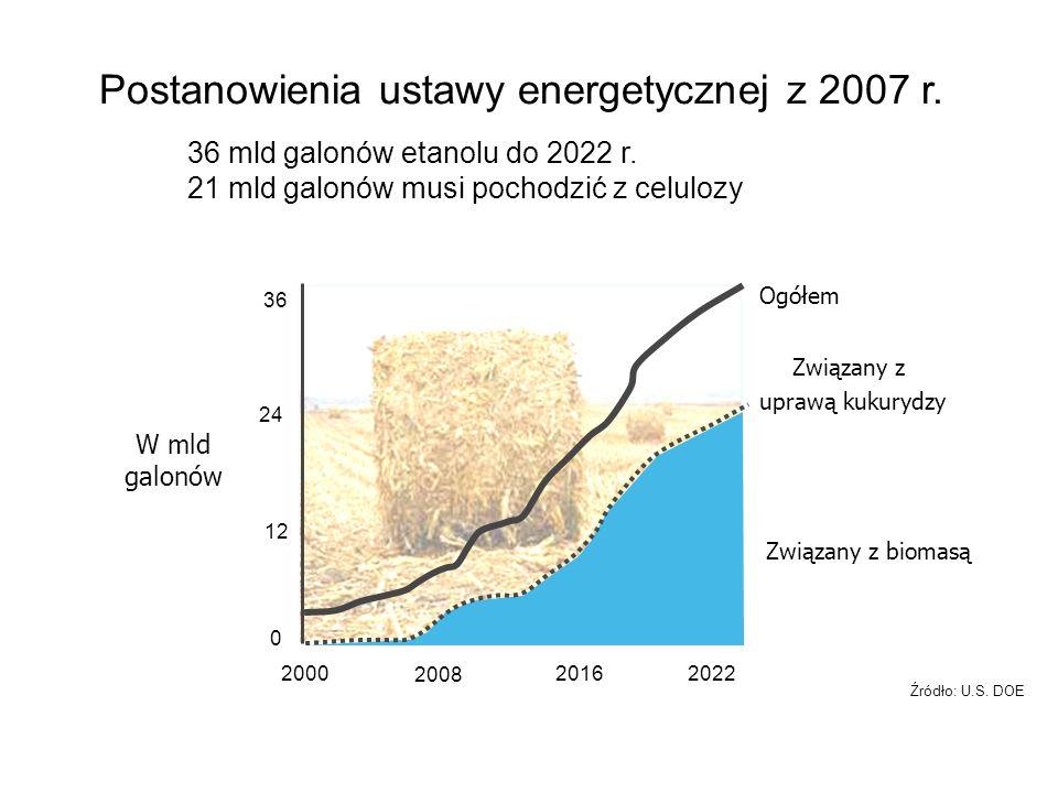 W mld galonów 0 12 24 36 2000 2008 20162022 Związany z biomasą Ogółem Związany z uprawą kukurydzy Źródło: U.S. DOE Postanowienia ustawy energetycznej