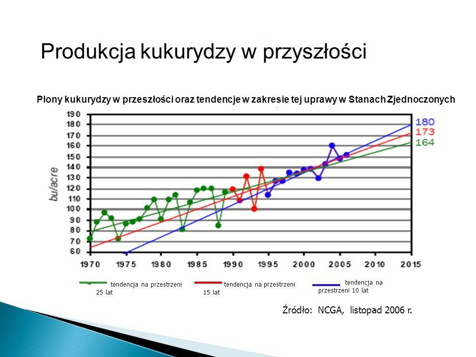 tendencja na przestrzeni 25 lat tendencja na przestrzeni 15 lat tendencja na przestrzeni 10 lat Źródło: NCGA, listopad 2006 r. Produkcja kukurydzy w p