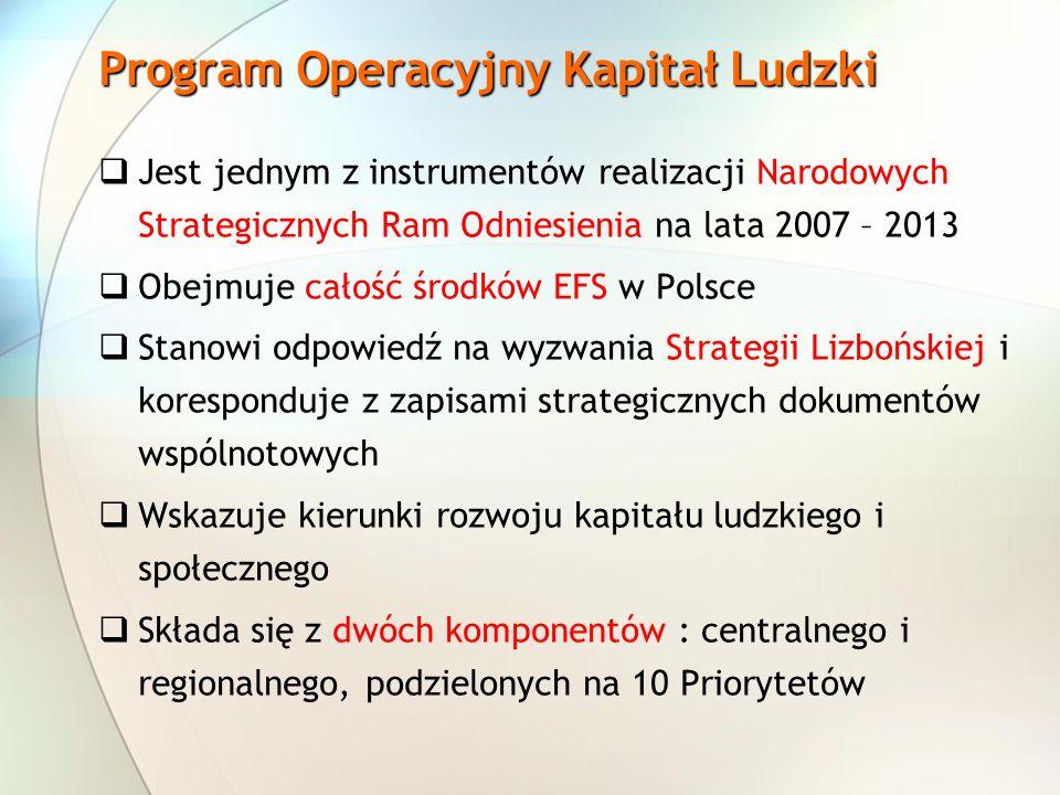 Jest jednym z instrumentów realizacji Narodowych Strategicznych Ram Odniesienia na lata 2007 – 2013 Obejmuje całość środków EFS w Polsce Stanowi odpowiedź na wyzwania Strategii Lizbońskiej i koresponduje z zapisami strategicznych dokumentów wspólnotowych Wskazuje kierunki rozwoju kapitału ludzkiego i społecznego Składa się z dwóch komponentów : centralnego i regionalnego, podzielonych na 10 Priorytetów Program Operacyjny Kapitał Ludzki