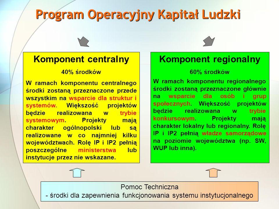 Program Operacyjny Kapitał Ludzki Komponent centralny 40% środków W ramach komponentu centralnego środki zostaną przeznaczone przede wszystkim na wsparcie dla struktur i systemów.