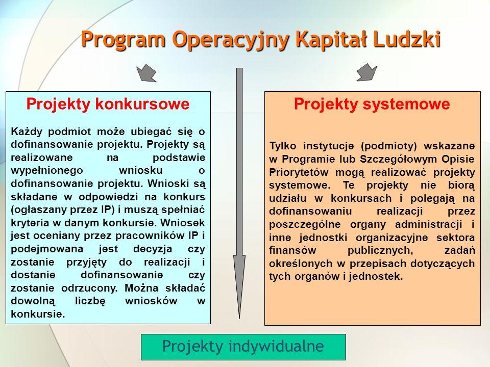 Program Operacyjny Kapitał Ludzki Projekty konkursowe Każdy podmiot może ubiegać się o dofinansowanie projektu. Projekty są realizowane na podstawie w