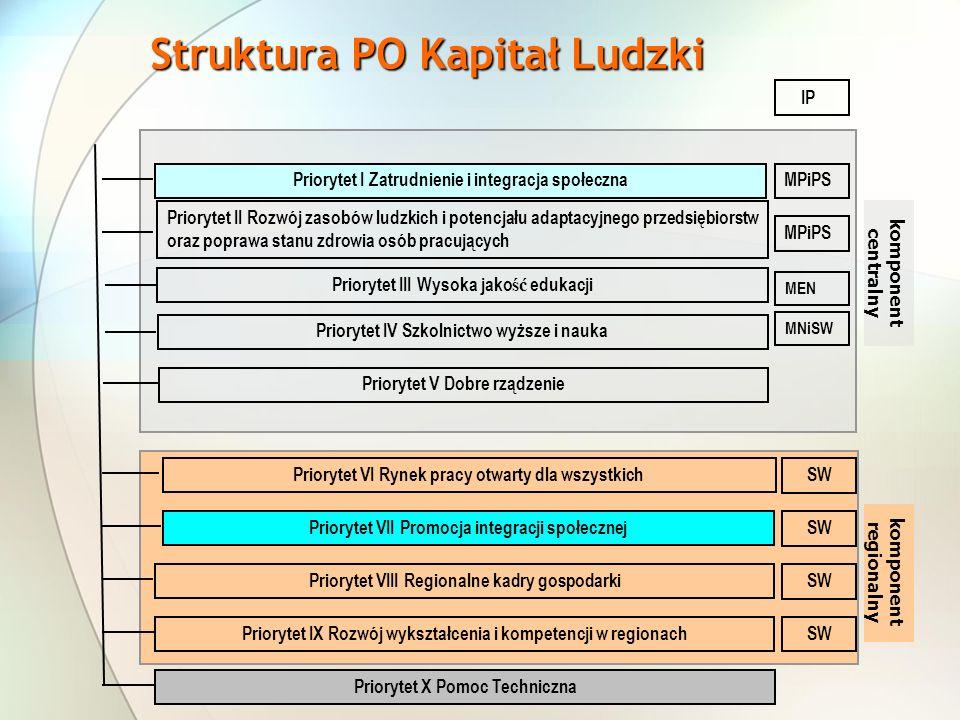 Priorytet I Zatrudnienie i integracja społeczna Priorytet II Rozwój zasobów ludzkich i potencjału adaptacyjnego przedsiębiorstw oraz poprawa stanu zdr