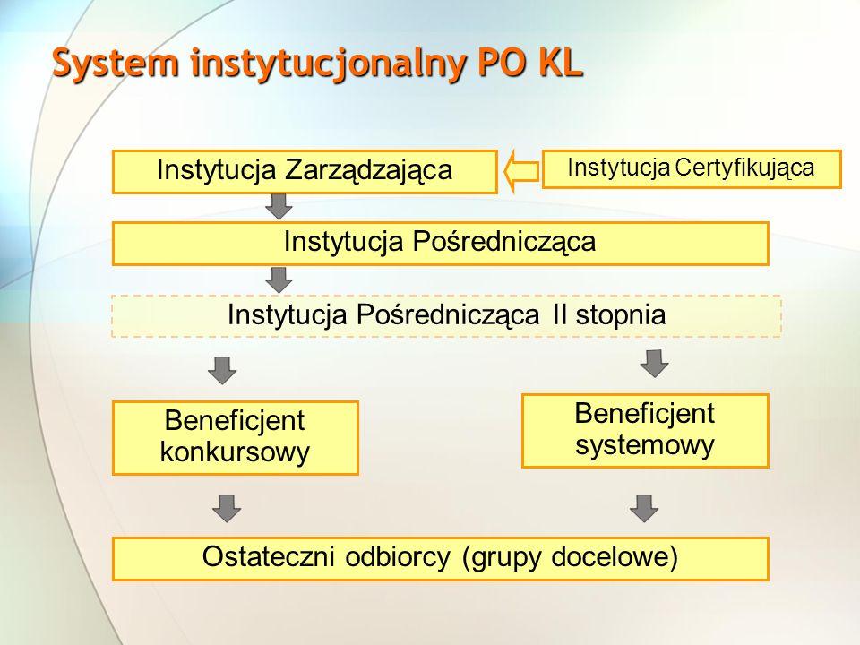System instytucjonalny PO KL Instytucja Zarządzająca Instytucja Pośrednicząca Instytucja Pośrednicząca II stopnia Beneficjent konkursowy Beneficjent systemowy Instytucja Certyfikująca Ostateczni odbiorcy (grupy docelowe)