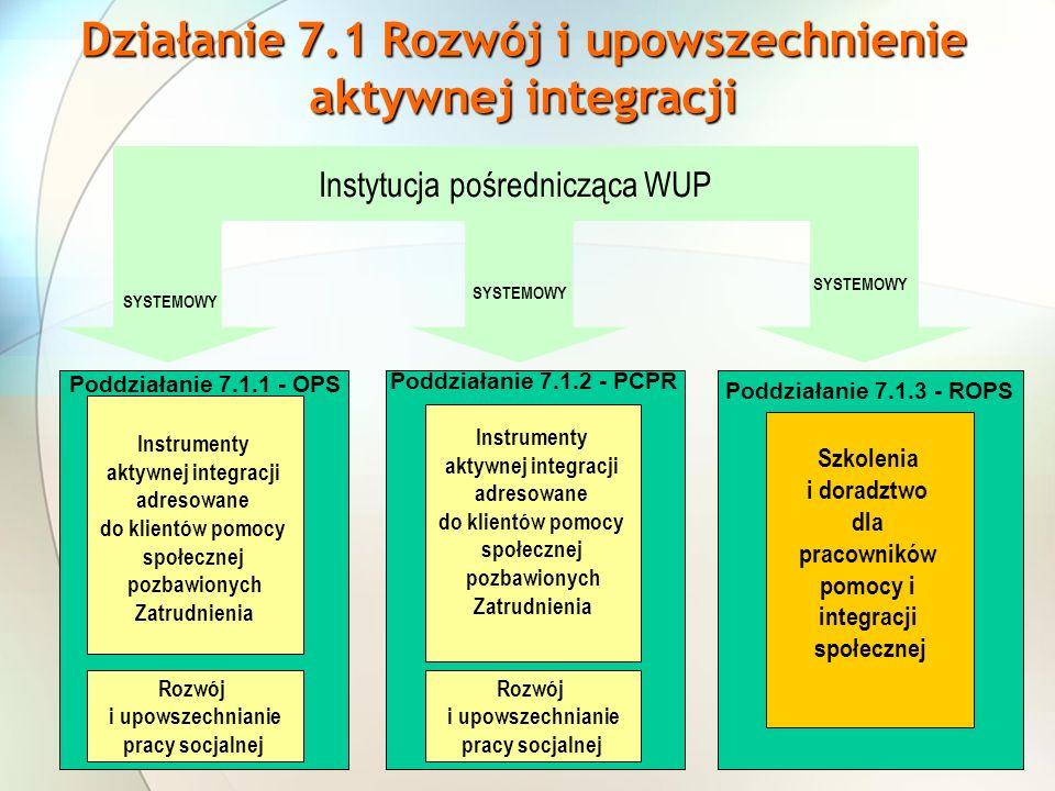 Instytucja pośrednicząca WUP Poddziałanie 7.1.1 - OPS Instrumenty aktywnej integracji adresowane do klientów pomocy społecznej pozbawionych Zatrudnienia SYSTEMOWY Rozwój i upowszechnianie pracy socjalnej Poddziałanie 7.1.2 - PCPR Instrumenty aktywnej integracji adresowane do klientów pomocy społecznej pozbawionych Zatrudnienia Rozwój i upowszechnianie pracy socjalnej ROPS Szkolenia i doradztwo dla pracowników pomocy i integracji społecznej Poddziałanie 7.1.3 - ROPS Działanie 7.1 Rozwój i upowszechnienie aktywnej integracji