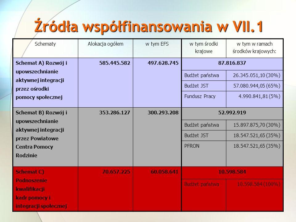 SchematyAlokacja ogółemw tym EFS w tym środki krajowe w tym w ramach środków krajowych: Schemat A) Rozwój i upowszechnianie aktywnej integracji przez ośrodki pomocy społecznej 585.445.582497.628.74587.816.837 Budżet państwa26.345.051,10 (30%) Budżet JST57.080.944,05 (65%) Fundusz Pracy4.990.841,81 (5%) Schemat B) Rozwój i upowszechnianie aktywnej integracji przez Powiatowe Centra Pomocy Rodzinie 353.286.127300.293.20852.992.919 Budżet państwa15.897.875,70 (30%) Budżet JST18.547.521,65 (35%) PFRON18.547.521,65 (35%) Schemat C) Podnoszenie kwalifikacji kadr pomocy i integracji społecznej 70.657.225 60.058.64110.598.584 Budżet państwa10.598.584 (100%) Źródła współfinansowania w VII.1
