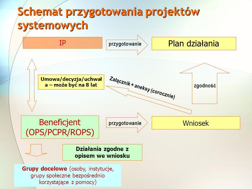 Schemat przygotowania projektów systemowych IP Beneficjent (OPS/PCPR/ROPS) Plan działania Wniosek Umowa/decyzja/uchwał a – może być na 8 lat Załącznik + aneksy (corocznie) zgodność Grupy docelowe (osoby, instytucje, grupy społeczne bezpośrednio korzystające z pomocy) Działania zgodne z opisem we wniosku przygotowanie