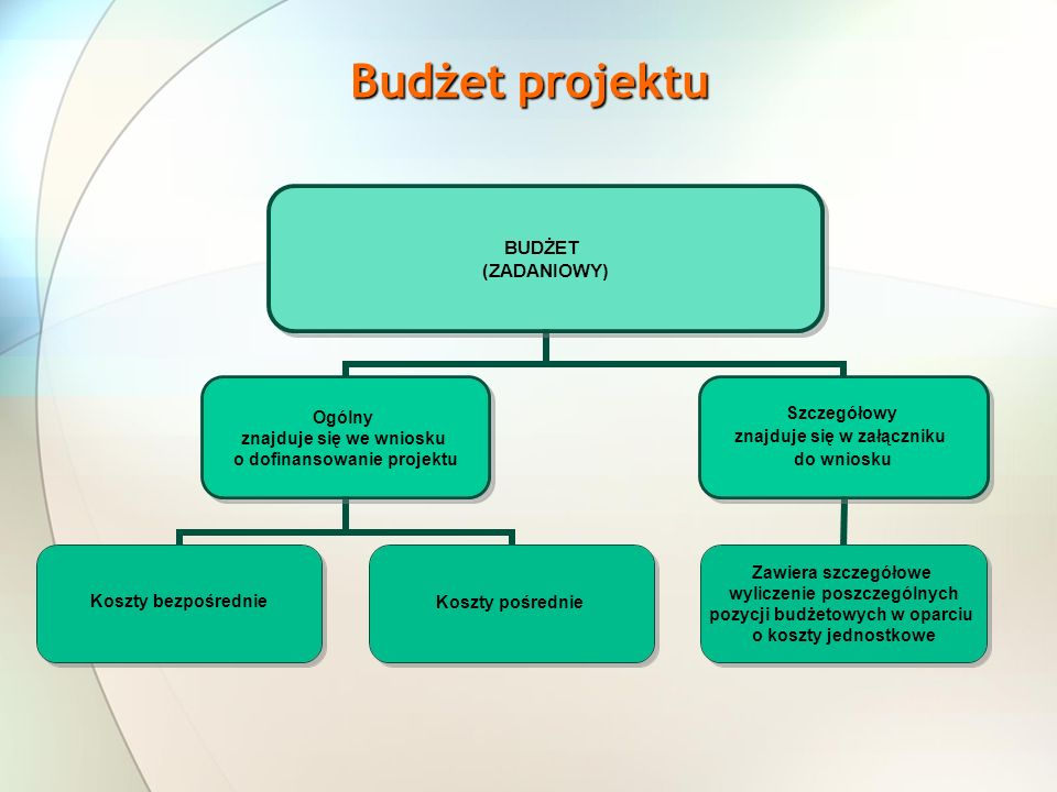 Budżet projektu BUDŻET (ZADANIOWY) Ogólny znajduje się we wniosku o dofinansowanie projektu Koszty bezpośrednieKoszty pośrednie Szczegółowy znajduje się w załączniku do wniosku Zawiera szczegółowe wyliczenie poszczególnych pozycji budżetowych w oparciu o koszty jednostkowe