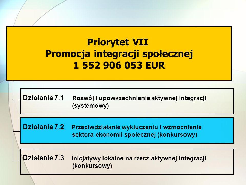 Priorytet VII Promocja integracji społecznej 1 552 906 053 EUR Działanie 7.1 Rozwój i upowszechnienie aktywnej integracji (systemowy) Działanie 7.2 Przeciwdziałanie wykluczeniu i wzmocnienie sektora ekonomii społecznej (konkursowy) Działanie 7.3 Inicjatywy lokalne na rzecz aktywnej integracji (konkursowy)
