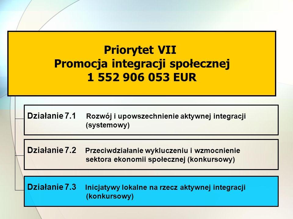 Priorytet VII Promocja integracji społecznej 1 552 906 053 EUR Działanie 7.1 Rozwój i upowszechnienie aktywnej integracji (systemowy) Działanie 7.2 Pr