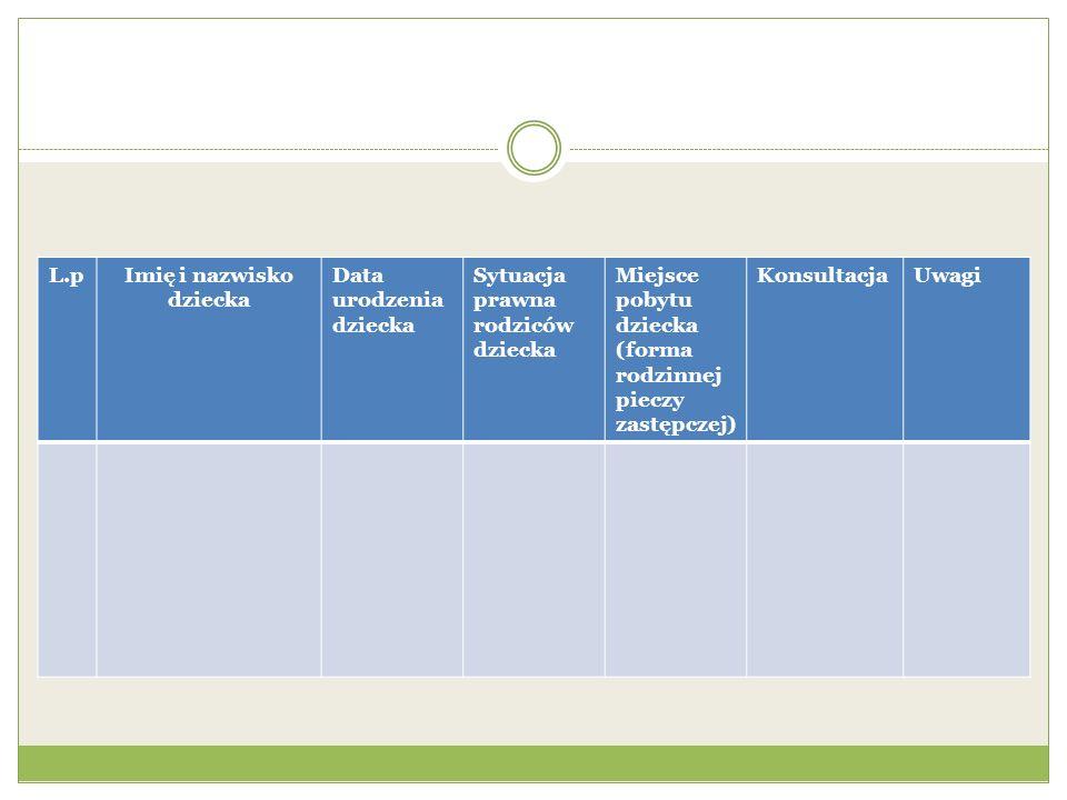 L.pImię i nazwisko dziecka Data urodzenia dziecka Sytuacja prawna rodziców dziecka Miejsce pobytu dziecka (forma rodzinnej pieczy zastępczej) Konsulta