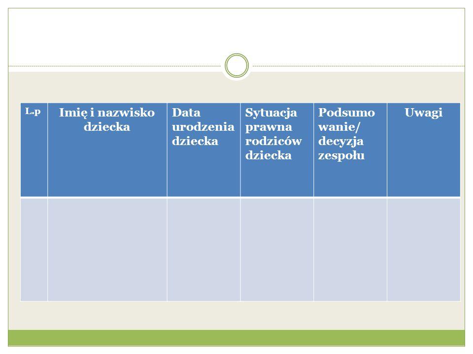 L.p Imię i nazwisko dziecka Data urodzenia dziecka Sytuacja prawna rodziców dziecka Podsumo wanie/ decyzja zespołu Uwagi