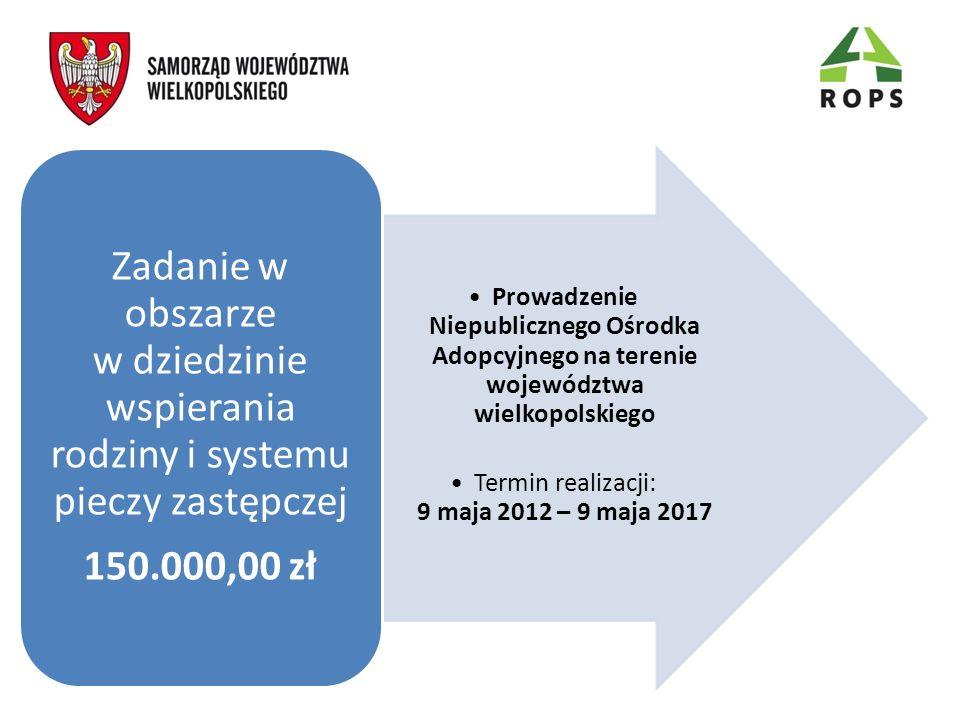 Prowadzenie Niepublicznego Ośrodka Adopcyjnego na terenie województwa wielkopolskiego Termin realizacji: 9 maja 2012 – 9 maja 2017 Zadanie w obszarze w dziedzinie wspierania rodziny i systemu pieczy zastępczej 150.000,00 zł