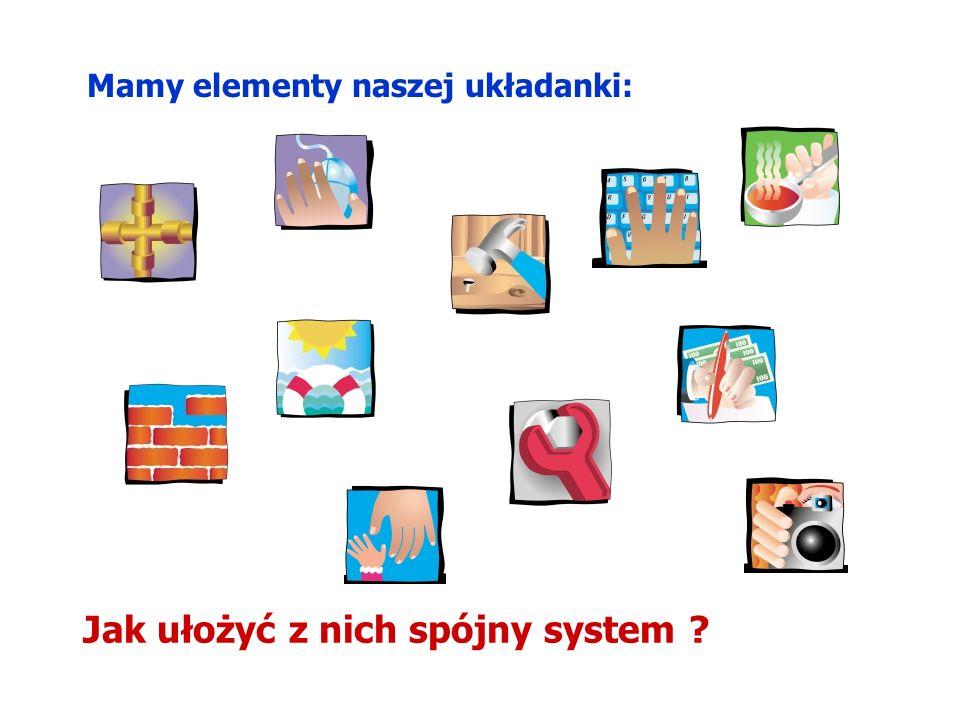 Mamy elementy naszej układanki: Jak ułożyć z nich spójny system ?