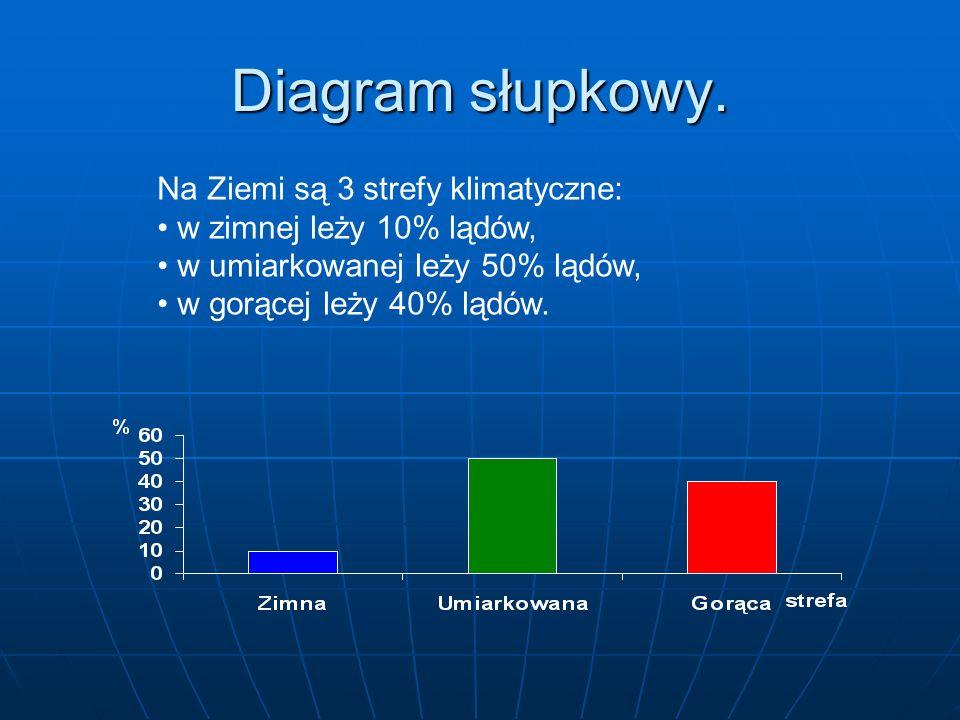 Diagram prostokątny. W pewnym gospodarstwie pole uprawne zajmuje 60% całej powierzchni, sady 20%, łąki 10% i zabudowania 10%. Pole uprawne SadyŁąkiDom