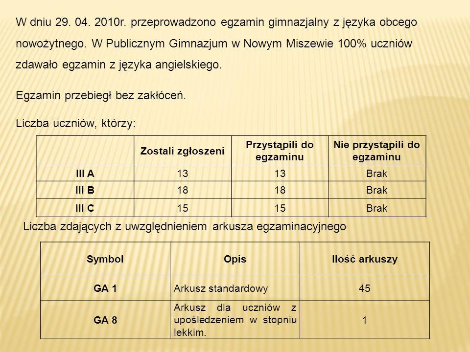 Zostali zgłoszeni Przystąpili do egzaminu Nie przystąpili do egzaminu III A13 Brak III B18 Brak III C15 Brak SymbolOpisIlość arkuszy GA 1Arkusz standardowy45 GA 8 Arkusz dla uczniów z upośledzeniem w stopniu lekkim.