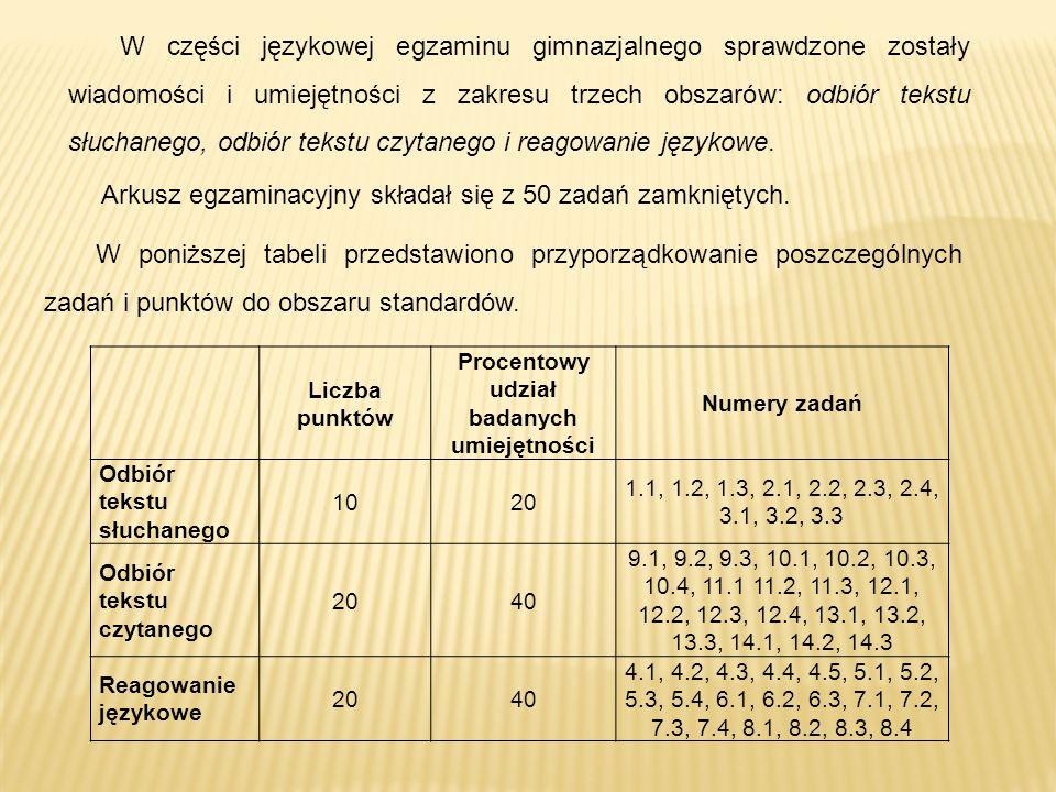 Liczba punktów Procentowy udział badanych umiejętności Numery zadań Odbiór tekstu słuchanego 1020 1.1, 1.2, 1.3, 2.1, 2.2, 2.3, 2.4, 3.1, 3.2, 3.3 Odbiór tekstu czytanego 2040 9.1, 9.2, 9.3, 10.1, 10.2, 10.3, 10.4, 11.1 11.2, 11.3, 12.1, 12.2, 12.3, 12.4, 13.1, 13.2, 13.3, 14.1, 14.2, 14.3 Reagowanie językowe 2040 4.1, 4.2, 4.3, 4.4, 4.5, 5.1, 5.2, 5.3, 5.4, 6.1, 6.2, 6.3, 7.1, 7.2, 7.3, 7.4, 8.1, 8.2, 8.3, 8.4 W części językowej egzaminu gimnazjalnego sprawdzone zostały wiadomości i umiejętności z zakresu trzech obszarów: odbiór tekstu słuchanego, odbiór tekstu czytanego i reagowanie językowe.