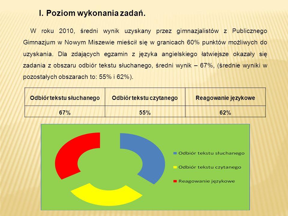 Odbiór tekstu słuchanegoOdbiór tekstu czytanegoReagowanie językowe 67%55%62% W roku 2010, średni wynik uzyskany przez gimnazjalistów z Publicznego Gimnazjum w Nowym Miszewie mieścił się w granicach 60% punktów możliwych do uzyskania.