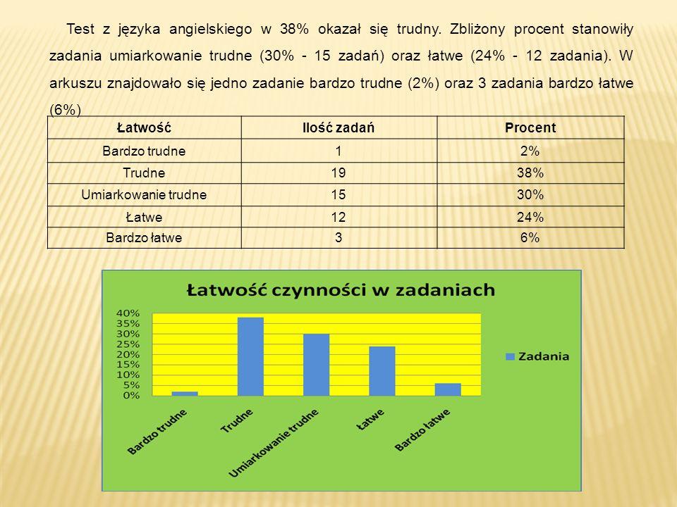 ŁatwośćIlość zadańProcent Bardzo trudne12% Trudne1938% Umiarkowanie trudne1530% Łatwe1224% Bardzo łatwe36% Test z języka angielskiego w 38% okazał się trudny.