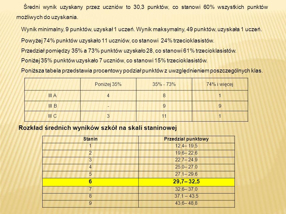 Poniżej 35%35% - 73%74% i więcej III A481 III B-99 III C3111 Powyżej 74% punktów uzyskało 11 uczniów, co stanowi 24% trzecioklasistów.