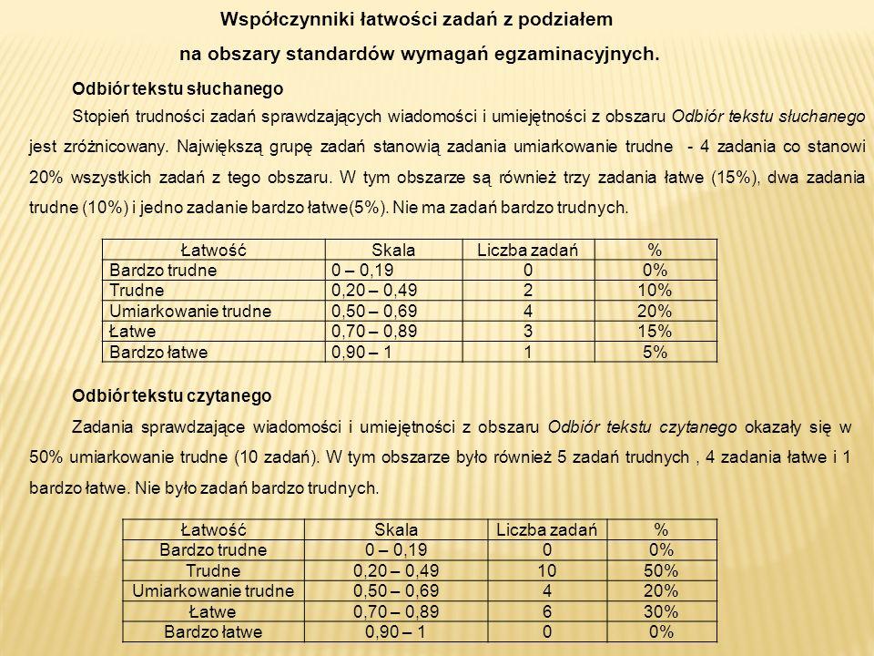 Współczynniki łatwości zadań z podziałem na obszary standardów wymagań egzaminacyjnych.