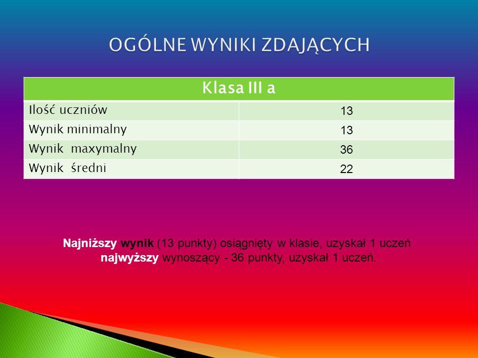 Klasa III a Ilość uczniów 13 Wynik minimalny 13 Wynik maxymalny 36 Wynik średni 22 Najniższy wynik (13 punkty) osiągnięty w klasie, uzyskał 1 uczeń na