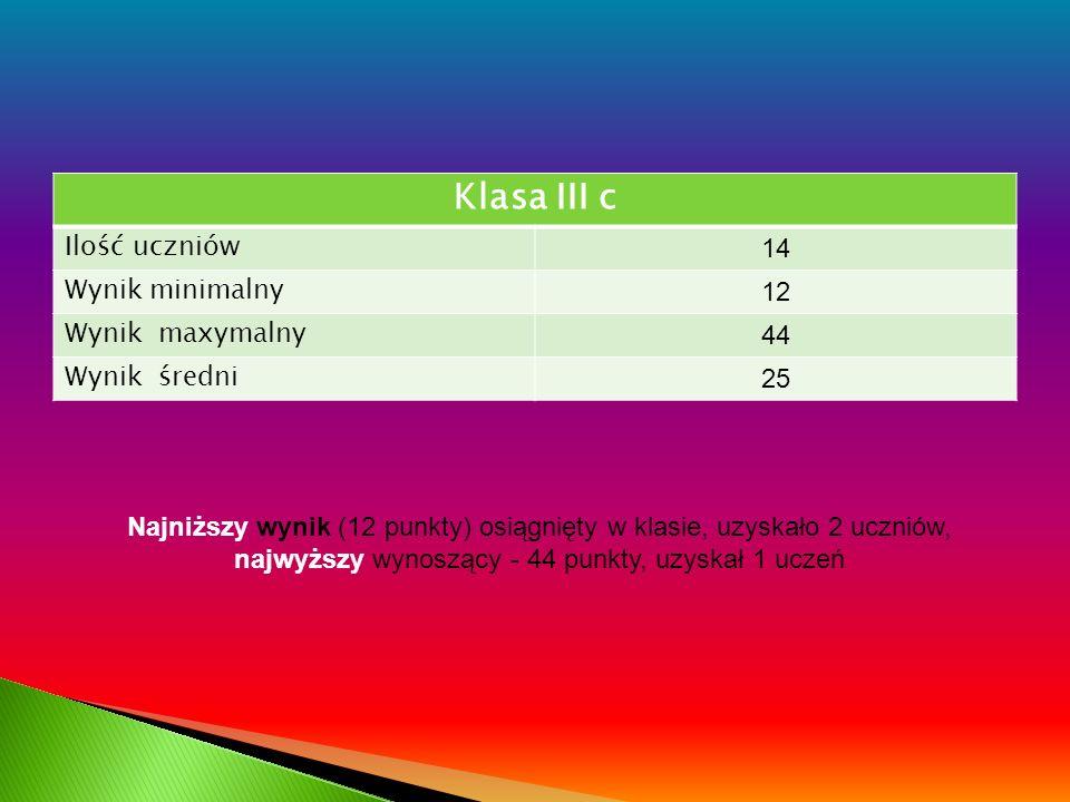 Klasa III c Ilość uczniów 14 Wynik minimalny 12 Wynik maxymalny 44 Wynik średni 25 Najniższy wynik (12 punkty) osiągnięty w klasie, uzyskało 2 uczniów, najwyższy wynoszący - 44 punkty, uzyskał 1 uczeń