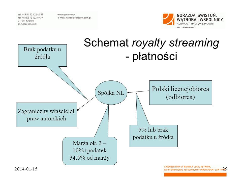 Schemat royalty streaming - płatności 2014-01-1529 Zagraniczny właściciel praw autorskich Spółka NL Polski licencjobiorca (odbiorca) Brak podatku u źr