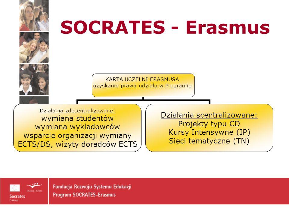 KARTA UCZELNI ERASMUSA uzyskanie prawa udziału w Programie Działania zdecentralizowane: wymiana studentów wymiana wykładowców wsparcie organizacji wymiany ECTS/DS, wizyty doradców ECTS Działania scentralizowane: Projekty typu CD Kursy Intensywne (IP) Sieci tematyczne (TN)