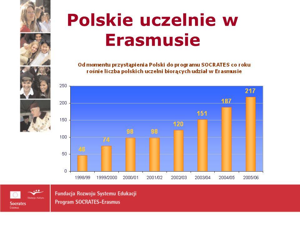 Polskie uczelnie w Erasmusie
