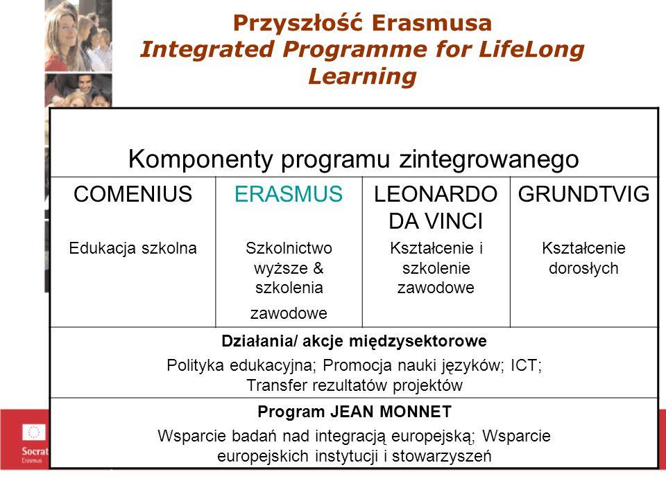 Przyszłość Erasmusa Integrated Programme for LifeLong Learning Komponenty programu zintegrowanego COMENIUS Edukacja szkolna ERASMUS Szkolnictwo wyższe & szkolenia zawodowe LEONARDO DA VINCI Kształcenie i szkolenie zawodowe GRUNDTVIG Kształcenie dorosłych Działania/ akcje międzysektorowe Polityka edukacyjna; Promocja nauki języków; ICT; Transfer rezultatów projektów Program JEAN MONNET Wsparcie badań nad integracją europejską; Wsparcie europejskich instytucji i stowarzyszeń
