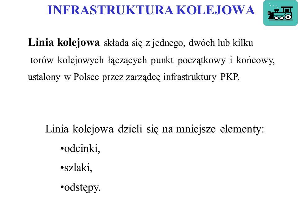 INFRASTRUKTURA KOLEJOWA Linia kolejowa składa się z jednego, dwóch lub kilku torów kolejowych łączących punkt początkowy i końcowy, ustalony w Polsce