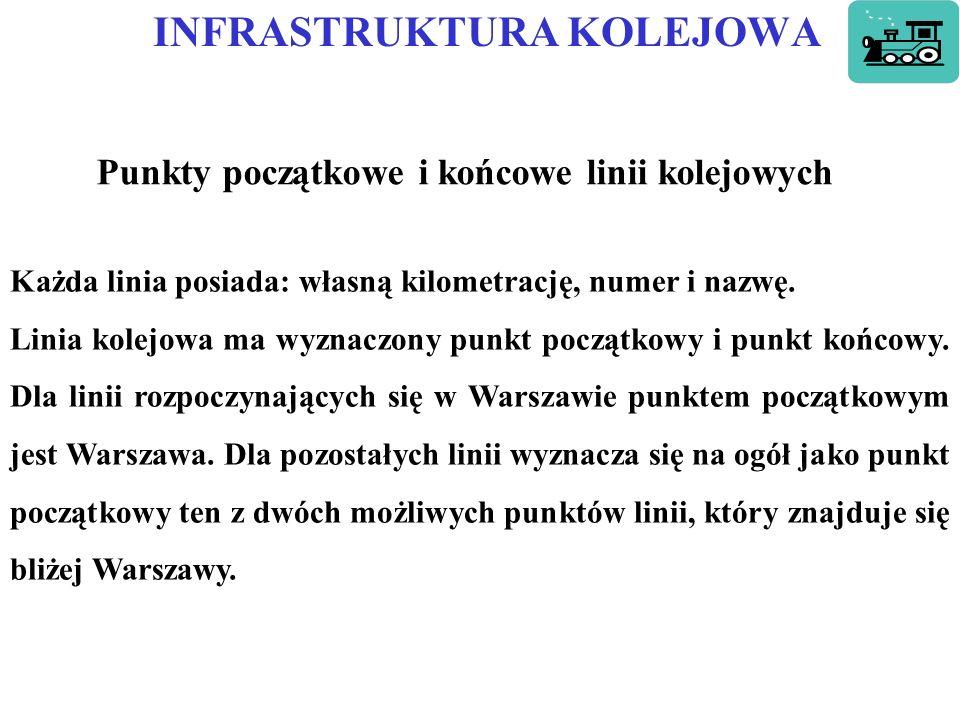 INFRASTRUKTURA KOLEJOWA Rys.a. Długość linii kolejowych w Polsce Rys.