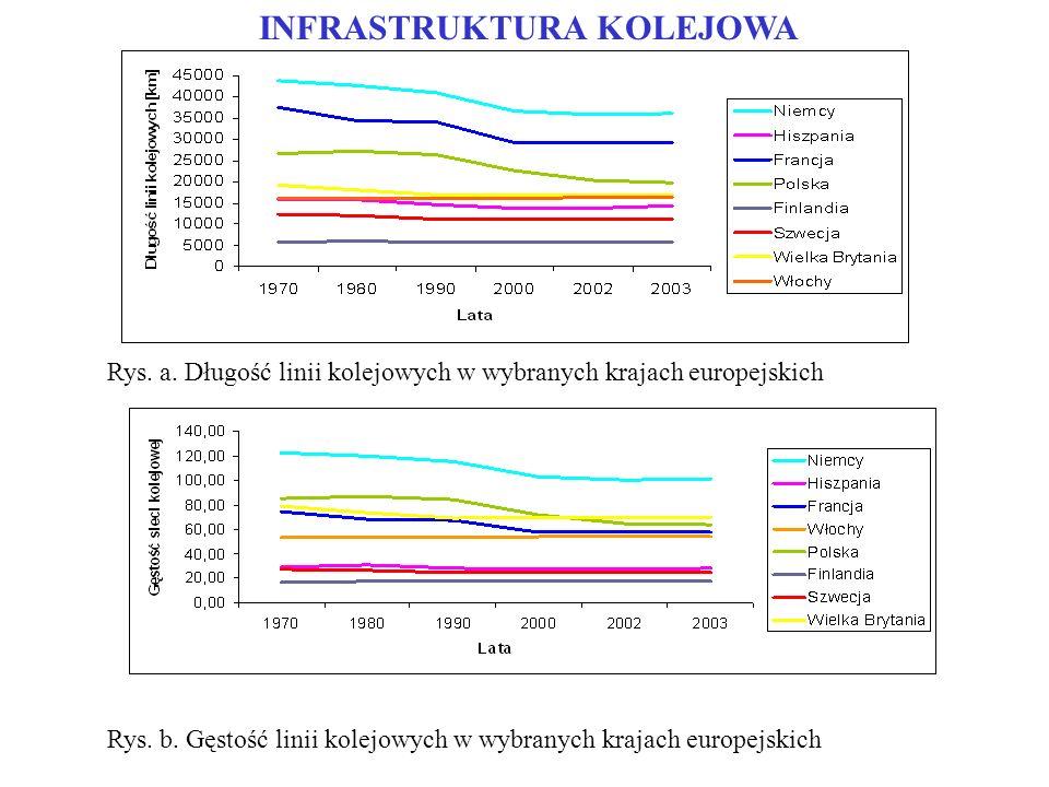 INFRASTRUKTURA KOLEJOWA Rys. a. Długość linii kolejowych w wybranych krajach europejskich Rys. b. Gęstość linii kolejowych w wybranych krajach europej