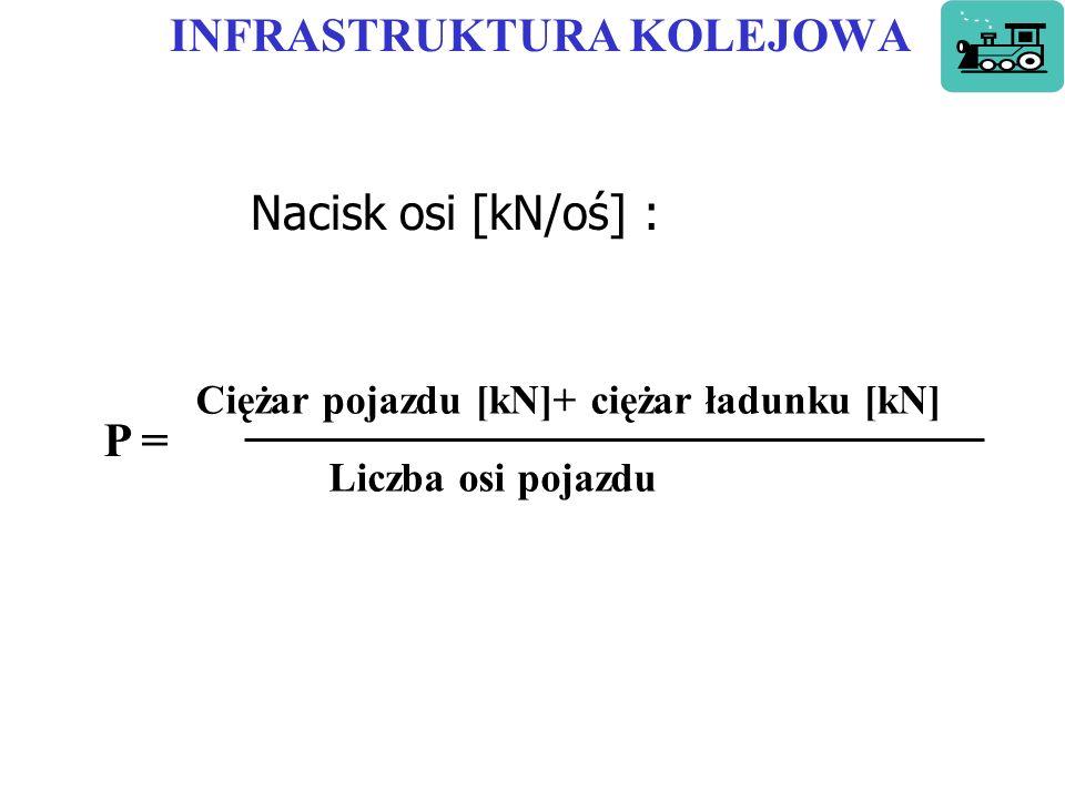 INFRASTRUKTURA KOLEJOWA Nacisk osi [kN/oś] : P = Ciężar pojazdu [kN]+ ciężar ładunku [kN] Liczba osi pojazdu